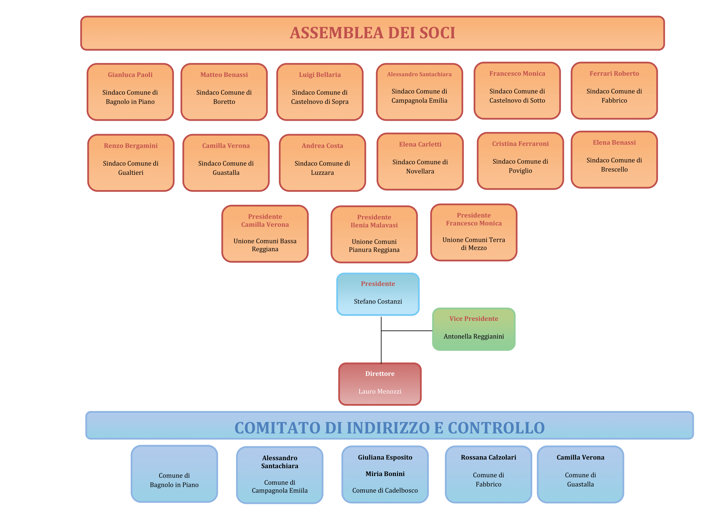 organigramma-aggiornato-al-12062019